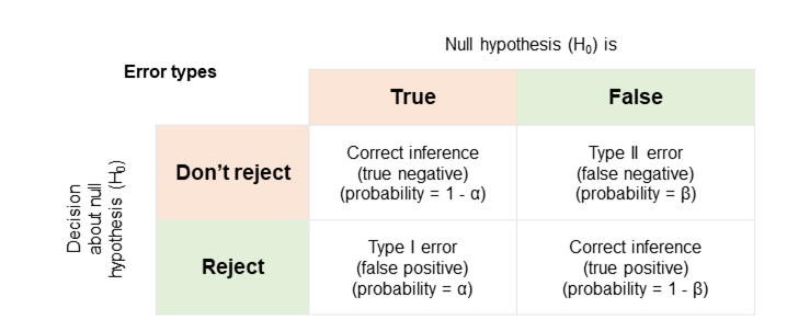 Type I and Type II images from https://en.wikipedia.org/wiki/Type_I_and_type_II_errors
